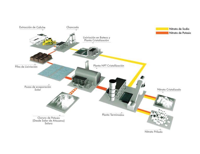 Proceso del Nitrato de Sodio & Nitrato de Potasio
